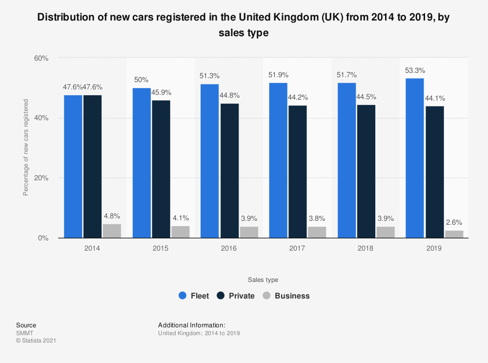 Statistic: Distribution of new cars registered in the United Kingdom (UK) between 2014 and 2018, by sales type | Statista