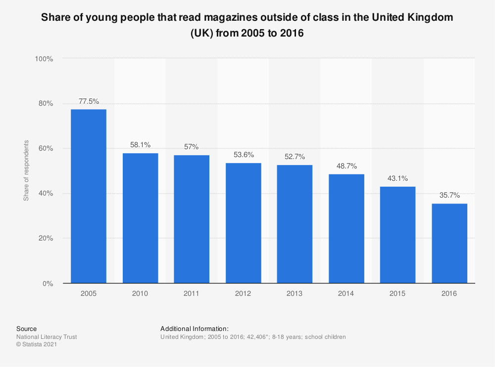Statistic: Share of young people that read magazines outside of class in the United Kingdom (UK) from 2005 to 2015 | Statista