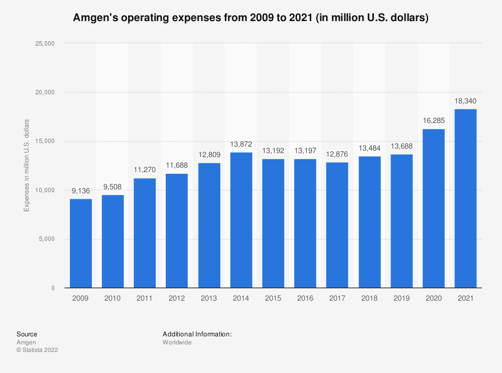 Statistic: Amgen's operating expenses  from 2009 to 2018 (in million U.S. dollars) | Statista