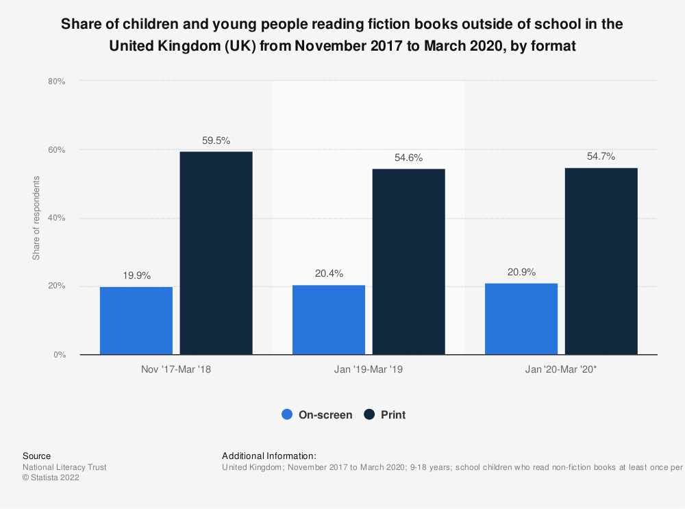 Statistic: Share of young people reading fiction outside of class in the United Kingdom (UK) from 2005 to 2015 | Statista