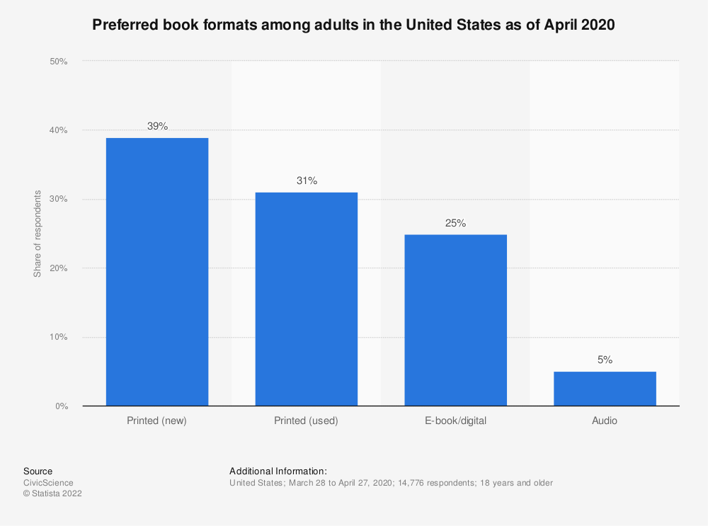 Statistic: Preferred book formats among adults in the United States as of April 2020 | Statista