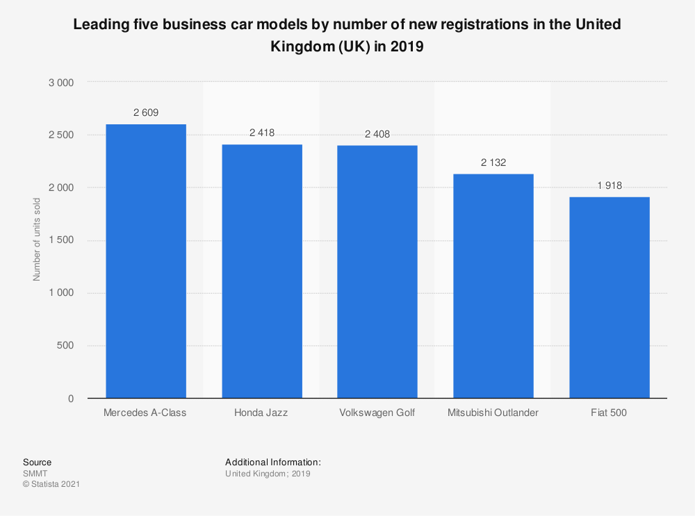 Statistic: Leading five business car models by number of new registrations in the United Kingdom (UK) in 2019 | Statista