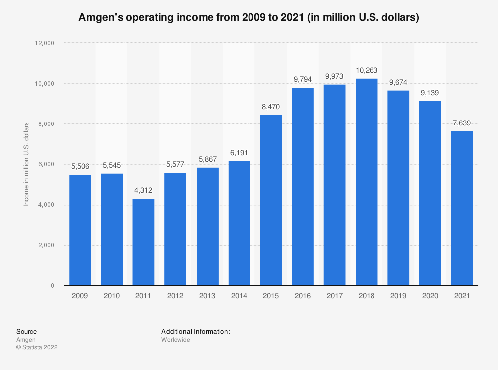 Statistic: Amgen's operating income from 2009 to 2018 (in million U.S. dollars) | Statista