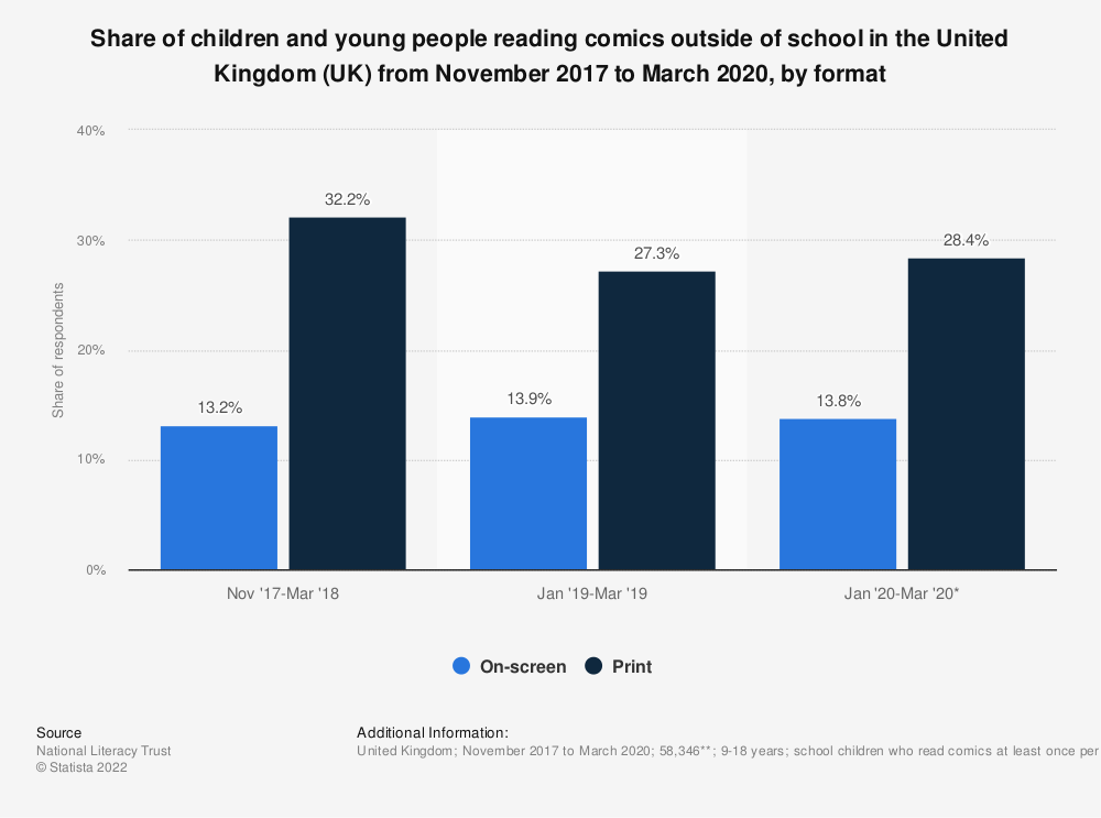 Statistic: Share of young people reading comics or comic books outside of class in the United Kingdom (UK) from 2005 to 2016 | Statista