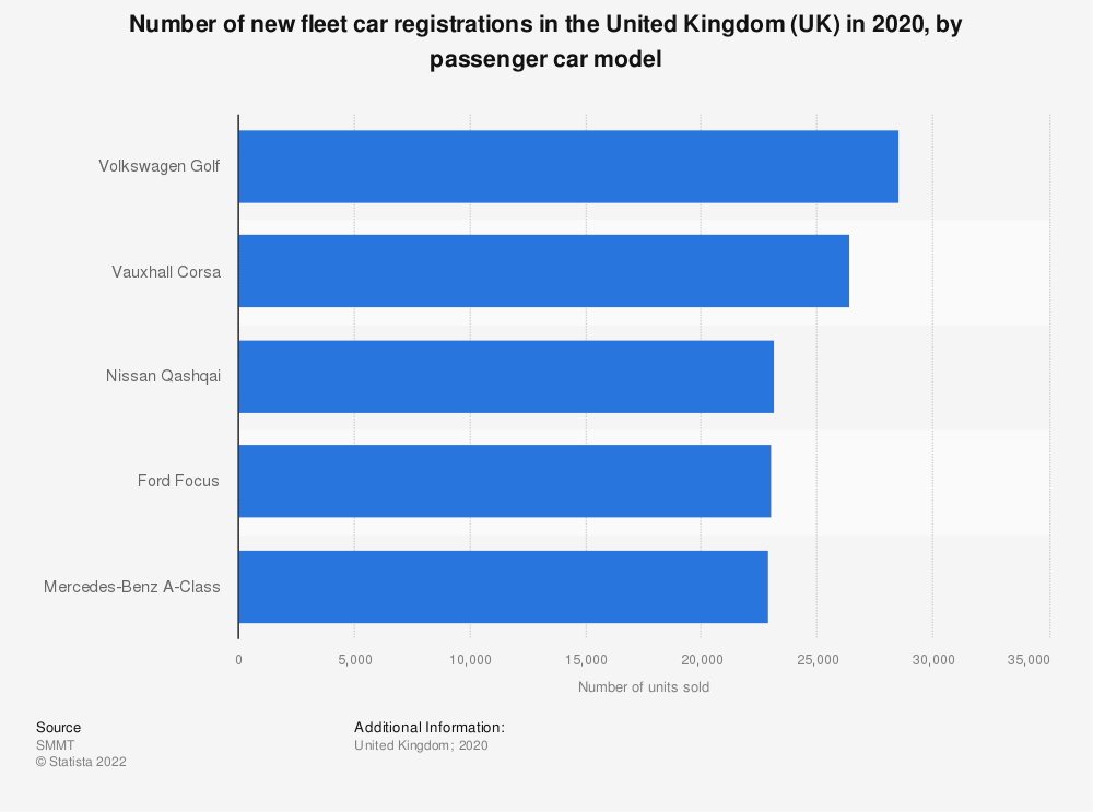 Statistic: Number of new fleet car registrations in the United Kingdom (UK) from 2017 to 2019, by passenger car model | Statista