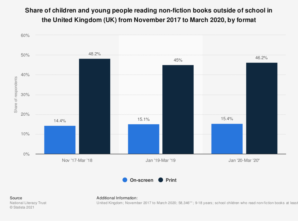 Statistic: Share of young people reading non-fiction books or media in the United Kingdom (UK) from 2010 to 2015 | Statista