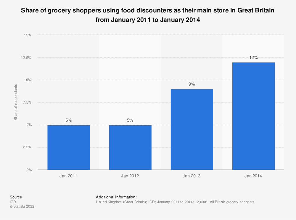 Statistic: Share of grocery shoppers using food discounters as their main store in Great Britain from January 2011 to January 2014 | Statista