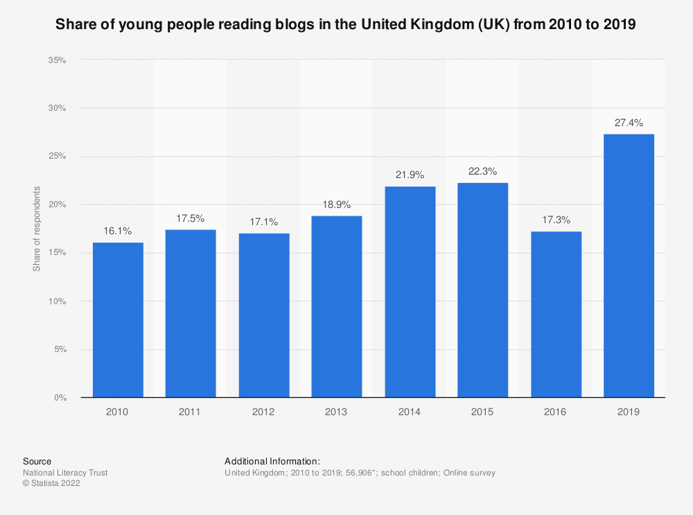Statistic: Share of young people reading blogs in the United Kingdom (UK) from 2010 to 2019 | Statista
