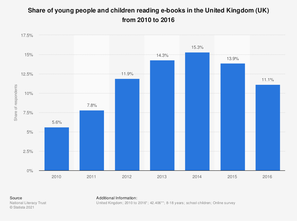 Statistic: Share of young people and children reading e-books in the United Kingdom (UK) from 2010 to 2015 | Statista