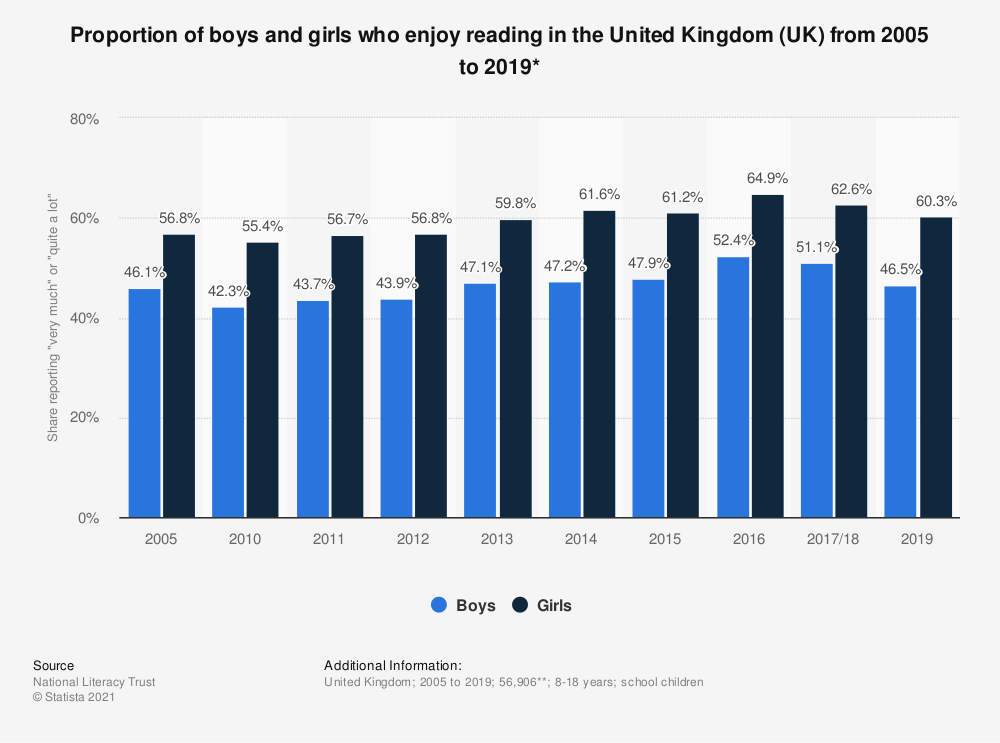 Statistic: Proportion of boys and girls who enjoy reading in the United Kingdom (UK) from 2005 to 2016* | Statista