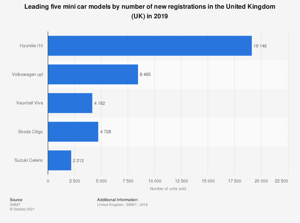 Statistic: Leading five mini car models by number of new registrations in the United Kingdom (UK) in 2019 | Statista