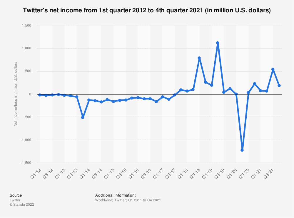 Statistic: Twitter's net income/loss from 1st quarter 2012 to 4th quarter 2017 (in million U.S. dollars) | Statista