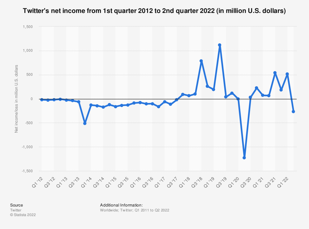 Statistic: Twitter's net income from 1st quarter 2012 to 3rd quarter 2019 (in million U.S. dollars) | Statista