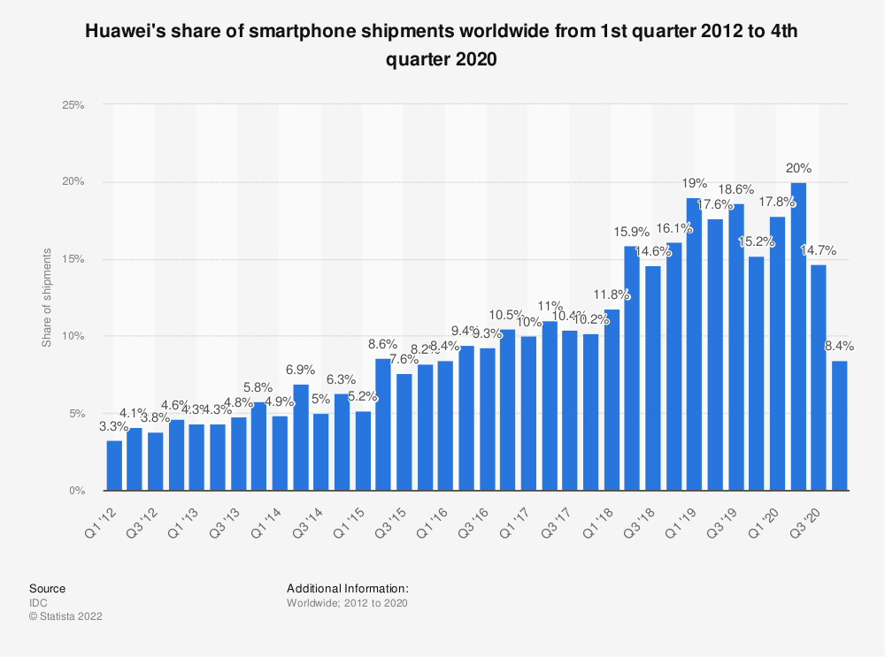 Statistic: Huawei's share of smartphone shipments worldwide from 1st quarter 2012 to 4th quarter 2020 | Statista