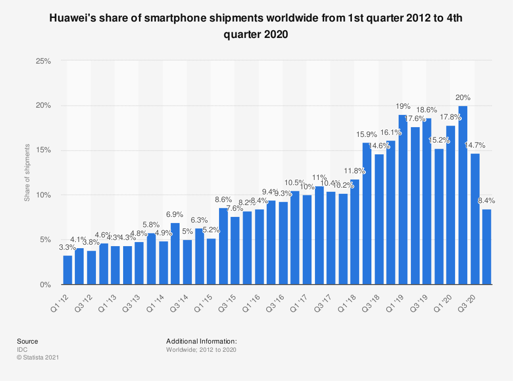 Statistic: Huawei's share of smartphone shipments worldwide from 1st quarter 2012 to 4th quarter 2019 | Statista