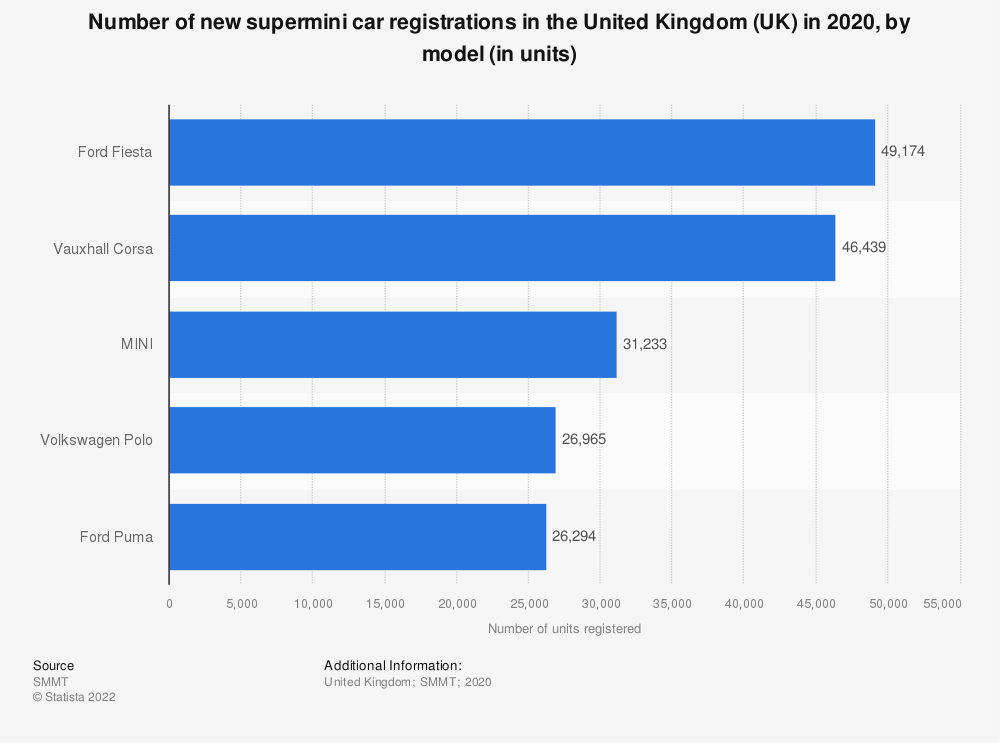 Statistic: Number of new supermini car registrations in the United Kingdom (UK) in 2017 and 2018, by model type (in units) | Statista
