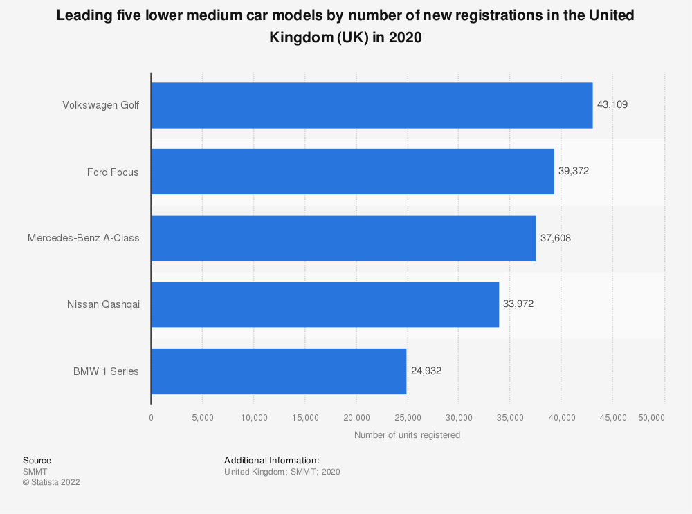 Statistic: Number of new lower medium car registrations in the United Kingdom (UK) in 2017, by model type (in units) | Statista