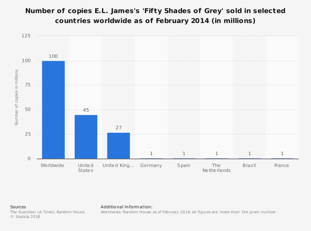 Statistic: Number of copies E.L. James's 'Fifty Shades of Grey' sold in selected countries worldwide as of February 2014 (in millions) | Statista