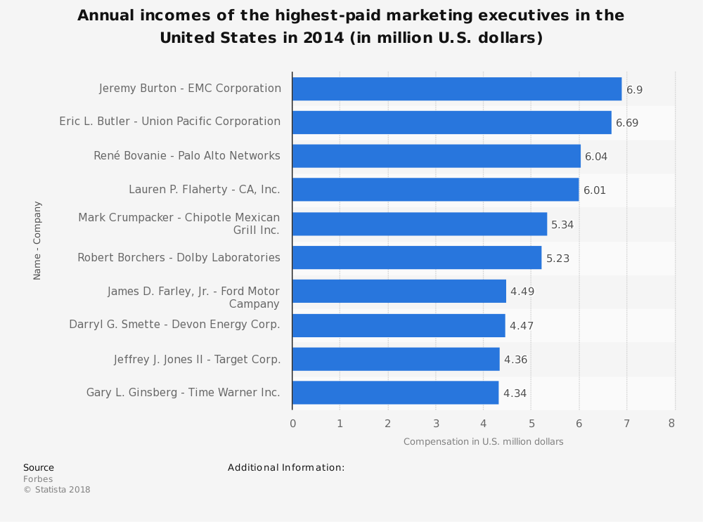 Statistic: Annual incomes of the highest-paid marketing executives in the United States in 2014 (in million U.S. dollars) | Statista