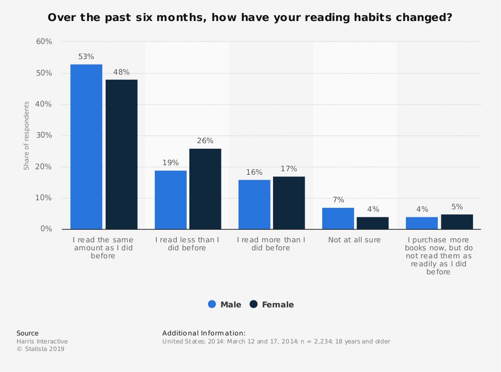 Statistic: Over the past six months, how have your reading habits changed? | Statista