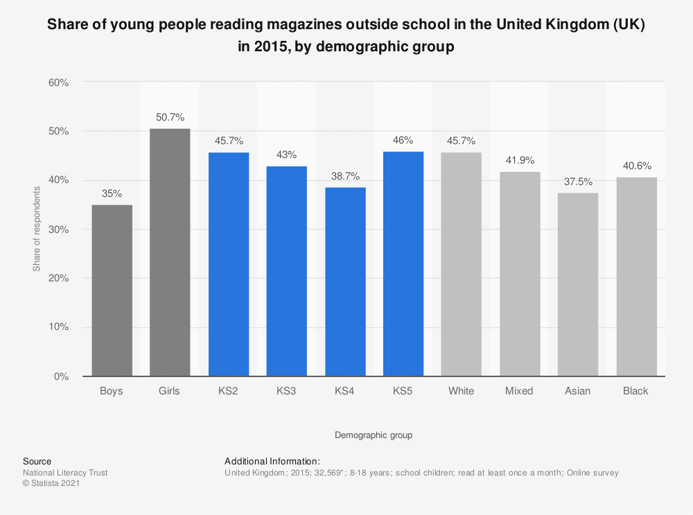 Statistic: Share of young people reading magazines outside school in the United Kingdom (UK) in 2015, by demographic group | Statista