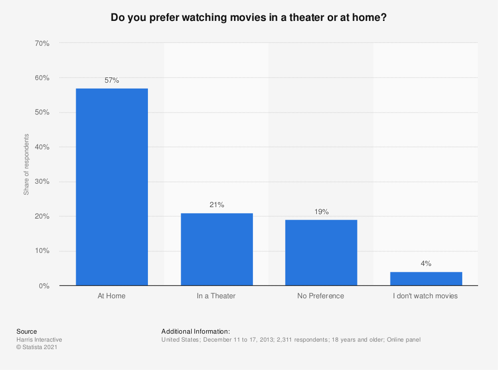Statistic: Do you prefer watching movies in a theater or at home? | Statista