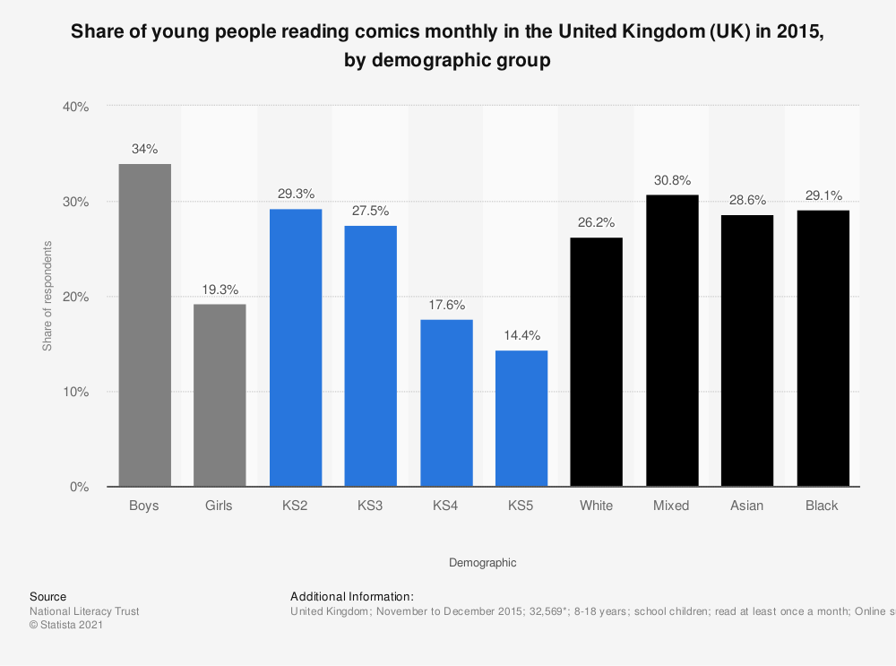 Statistic: Share of young people reading comics monthly in the United Kingdom (UK) in 2015, by demographic group | Statista