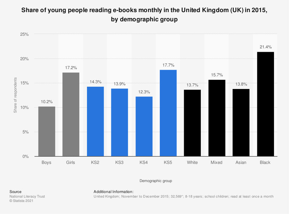 Statistic: Share of young people reading e-books monthly in the United Kingdom (UK) in 2015, by demographic group | Statista
