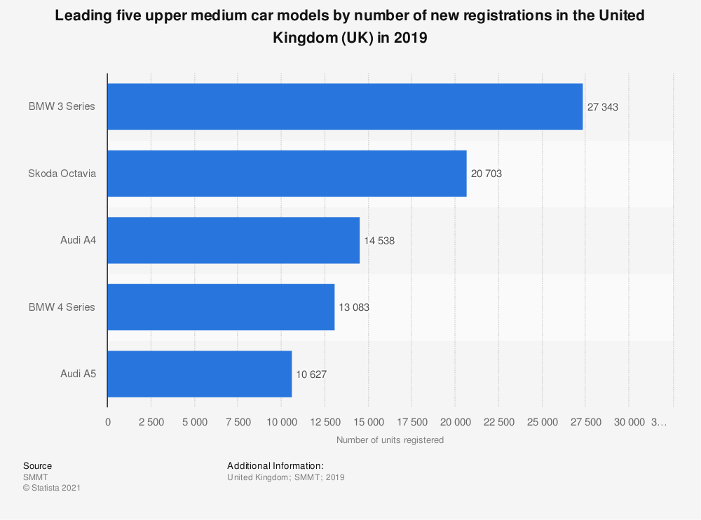 Statistic: Leading five upper medium car models by number of new registrations in the United Kingdom (UK) in 2019 | Statista
