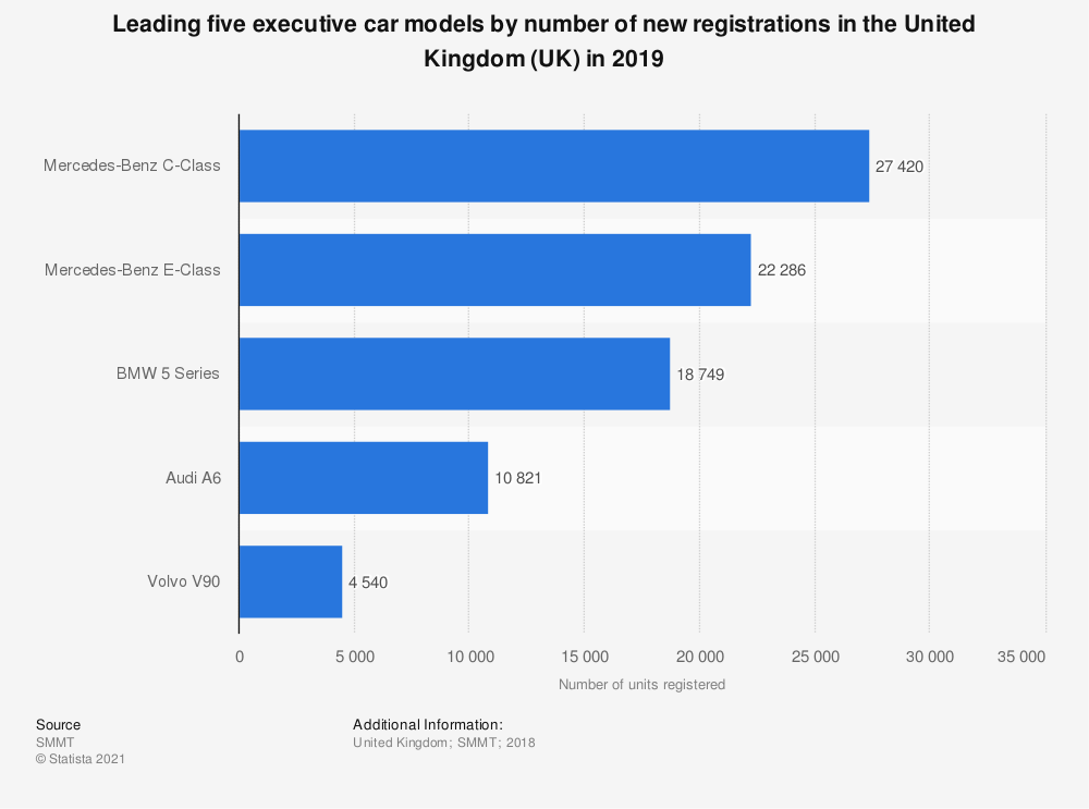 Statistic: Number of new executive car registrations in the United Kingdom (UK) in 2017, by model type (in units) | Statista
