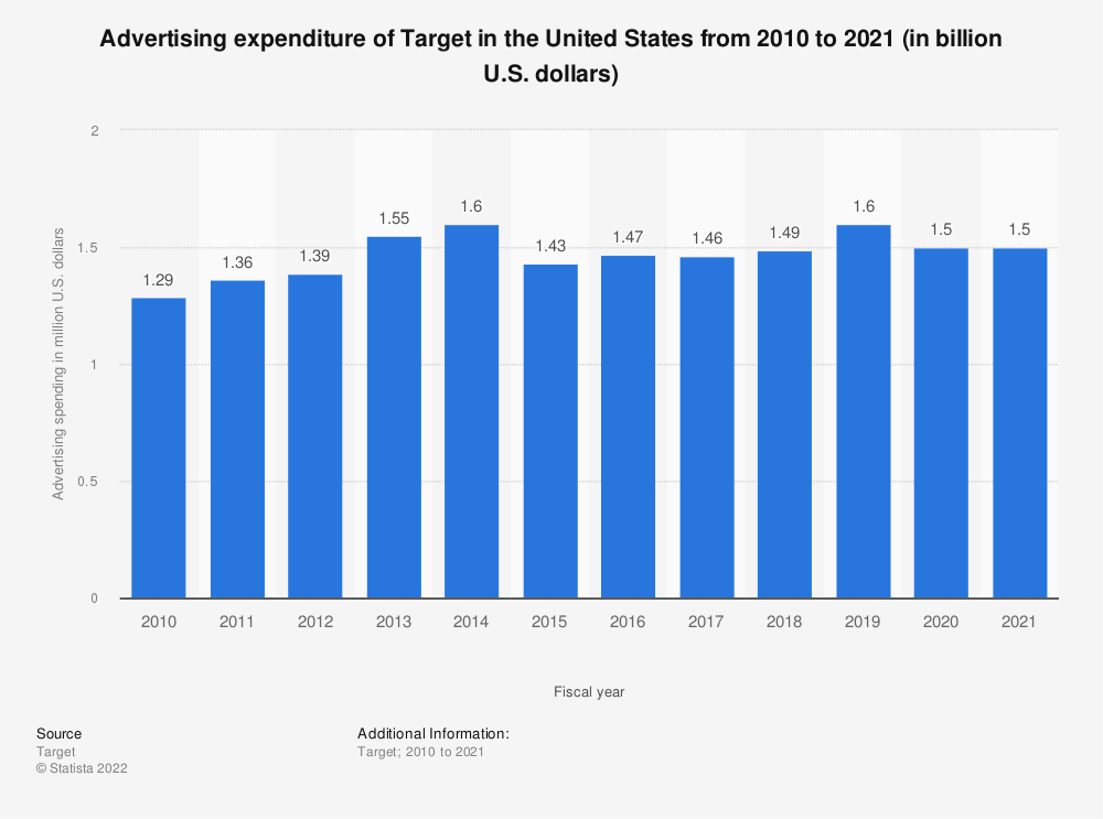 Statistic: Advertising expenditure of Target in the United States from 2010 to 2018 (in million U.S. dollars) | Statista