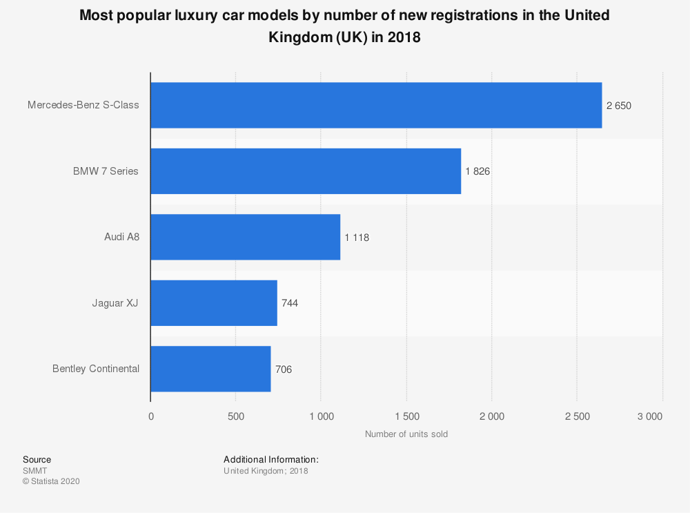 Statistic: Number of new luxury car registrations in the United Kingdom (UK) in 2017, by model type (in units) | Statista