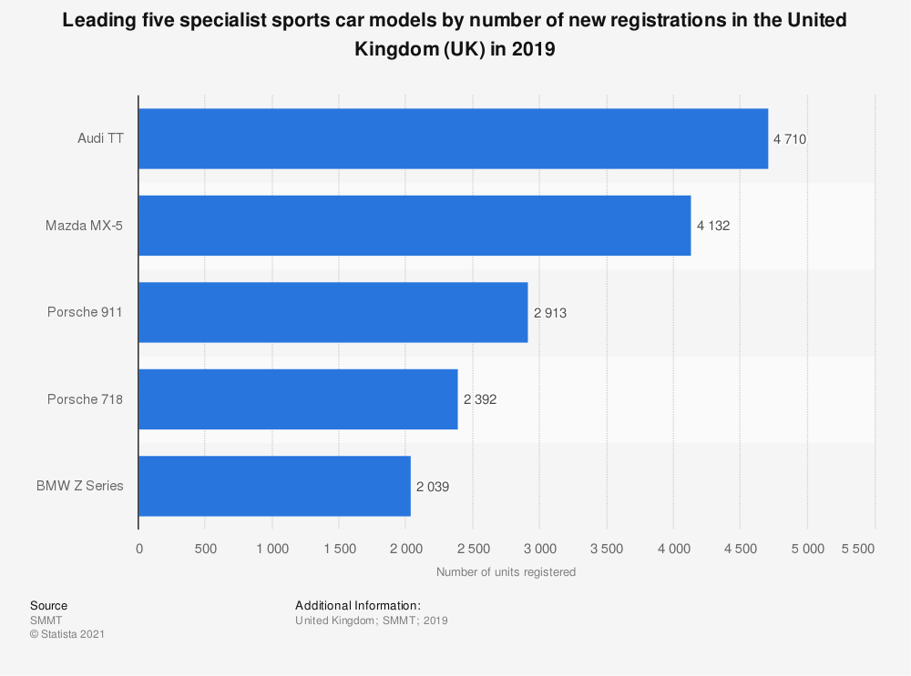 Statistic: Leading five specialist sports car models by number of new registrations in the United Kingdom (UK) in 2018 | Statista