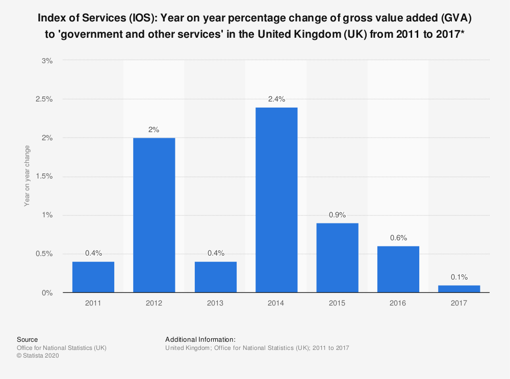 Statistic: Index of Services (IOS): Year on year percentage change of gross value added (GVA) to 'government and other services' in the United Kingdom (UK) from 2011 to 2017* | Statista