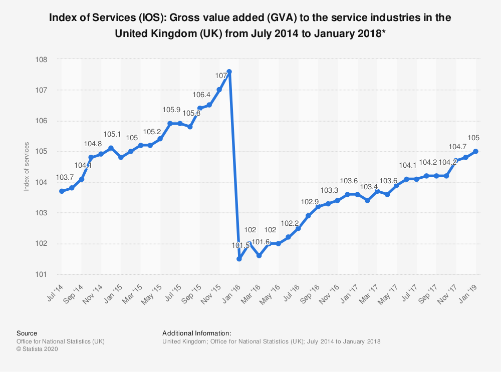 Statistic: Index of Services (IOS): Gross value added (GVA) to the service industries in the United Kingdom (UK) from July 2014 to January 2018* | Statista