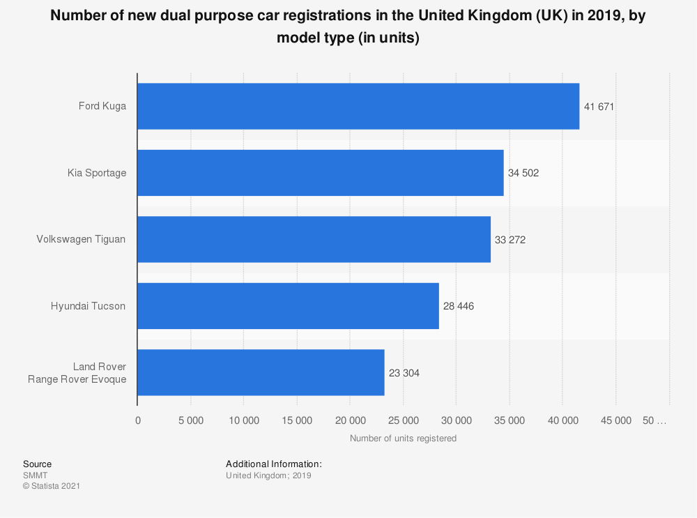Statistic: Number of new dual purpose car registrations in the United Kingdom (UK) in 2019, by model type (in units) | Statista