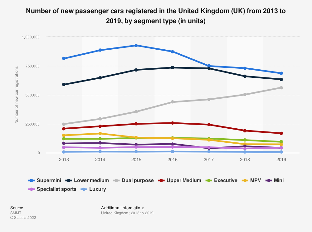 Statistic: Number of new passenger cars registered in the United Kingdom (UK) from 2013 to 2018, by segment type (in units) | Statista