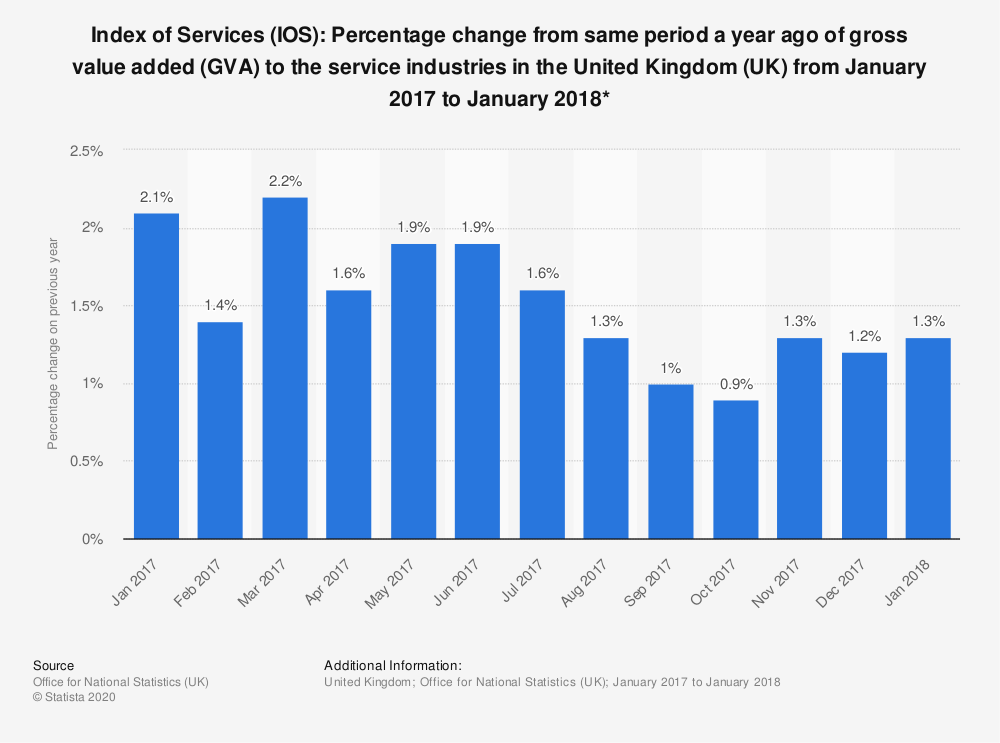 Statistic: Index of Services (IOS): Percentage change from same period a year ago of gross value added (GVA) to the service industries in the United Kingdom (UK) from January 2017 to January 2018* | Statista