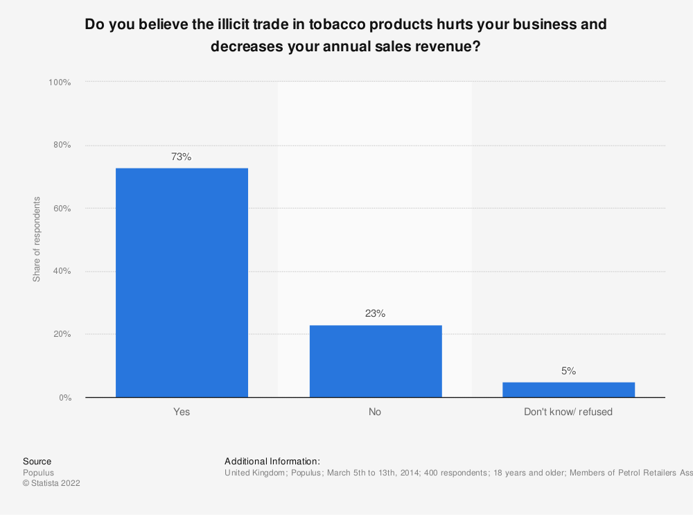 Statistic: Do you believe the illicit trade in tobacco products hurts your business and decreases your annual sales revenue? | Statista