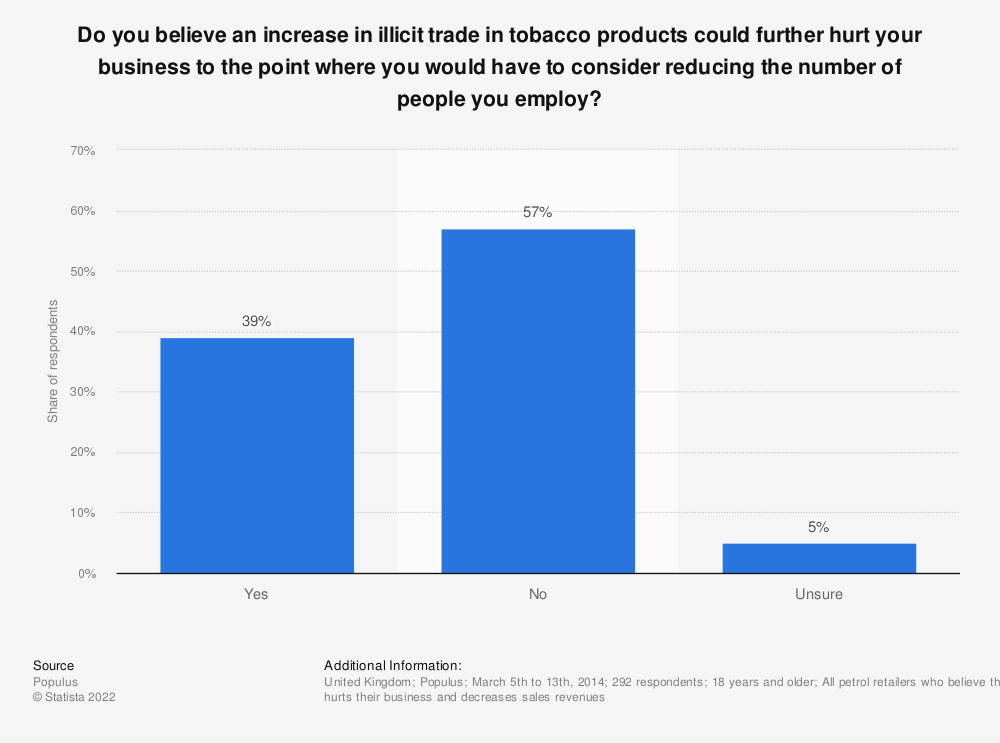 Statistic: Do you believe an increase in illicit trade in tobacco products could further hurt your business to the point where you would have to consider reducing the number of people you employ?   Statista