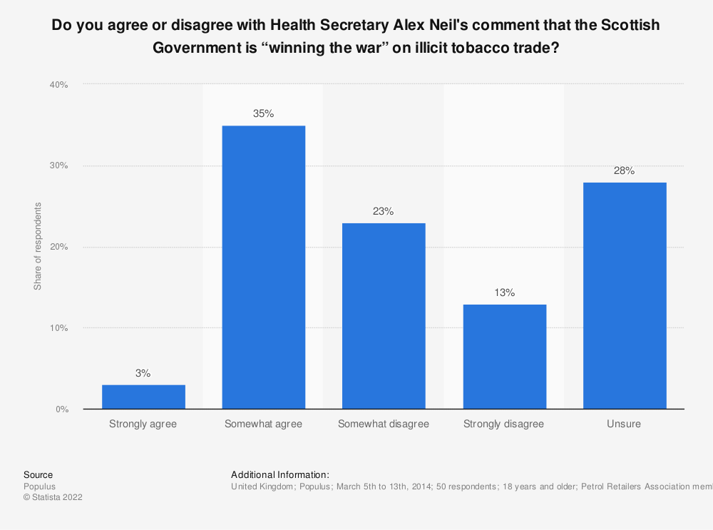 "Statistic: Do you agree or disagree with Health Secretary Alex Neil's comment that the Scottish Government is ""winning the war"" on illicit tobacco trade? 