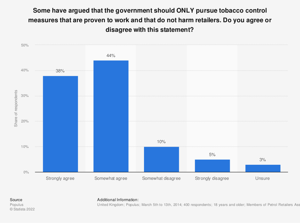 Statistic: Some have argued that the government should ONLY pursue tobacco control measures that are proven to work and that do not harm retailers. Do you agree or disagree with this statement? | Statista