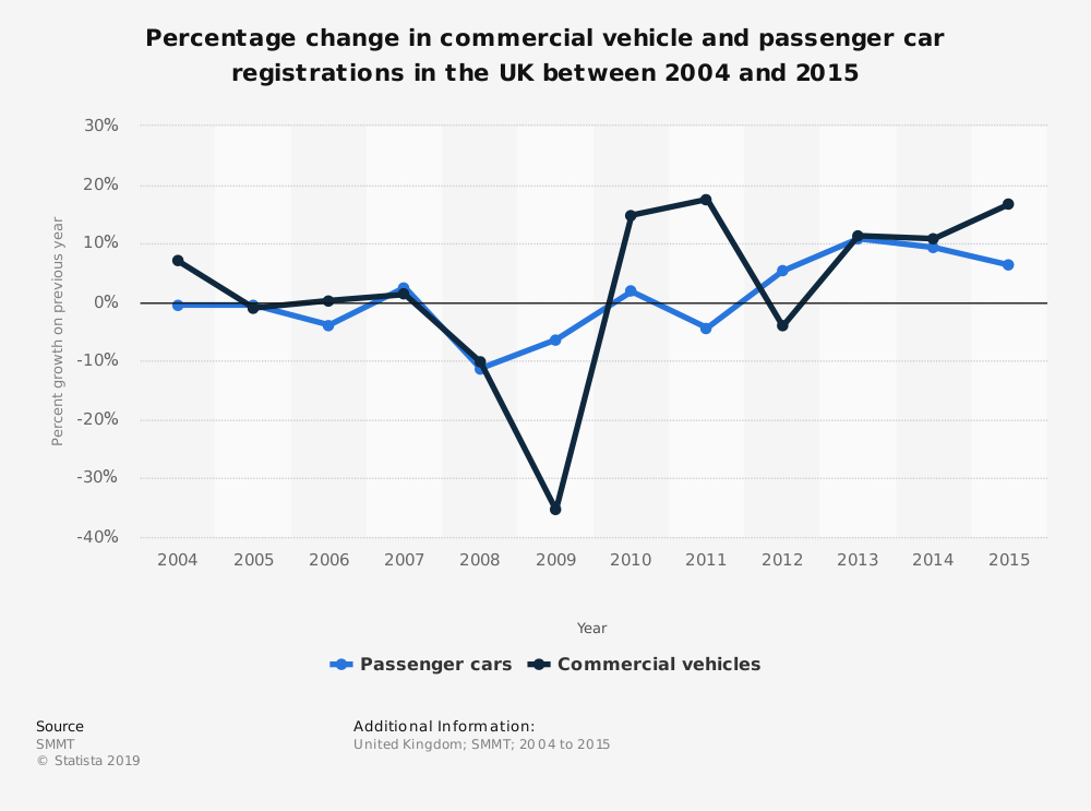 Statistic: Percentage change in commercial vehicle and passenger car registrations in the UK between 2004 and 2015 | Statista