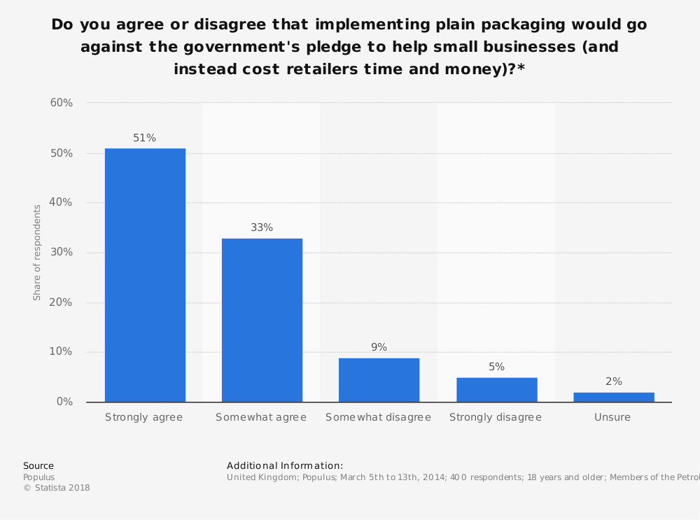 Statistic: Do you agree or disagree that implementing plain packaging would go against the government's pledge to help small businesses (and instead cost retailers time and money)?* | Statista