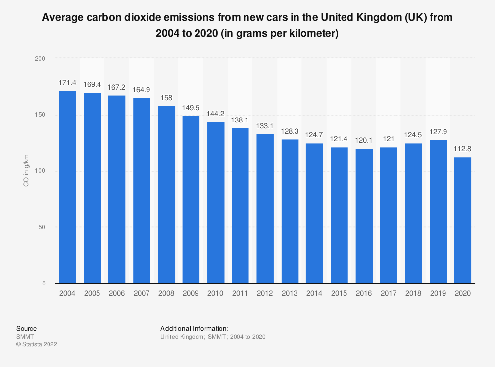 Statistic: Average carbon dioxide emissions from new cars in the United Kingdom (UK) between 2004 and 2017 (in grams per kilometre) | Statista