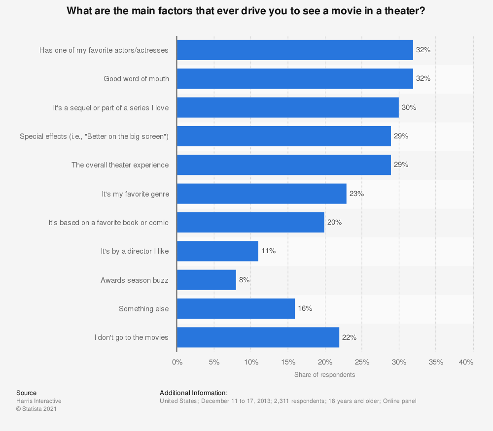Statistic: What are the main factors that ever drive you to see a movie in a theater? | Statista
