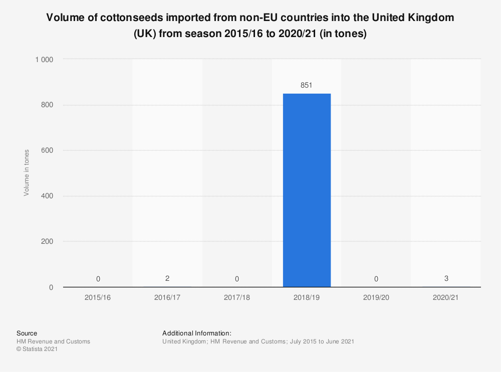 Statistic: Volume of cottonseeds imported from non-EU countries into the United Kingdom (UK) from season 2002/03 to 2017/18 (in tonnes) | Statista