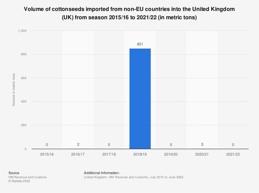 Statistic: Volume of cottonseeds imported from non-EU countries into the United Kingdom (UK) from season 2002/03 to 2017/18 (in tonnes)   Statista