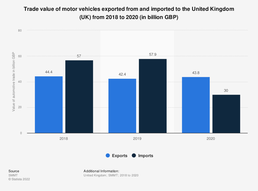 Statistic: Value of motor vehicles imported and exported in the United Kingdom (UK) from 2007 to 2017* (in billion GBP) | Statista