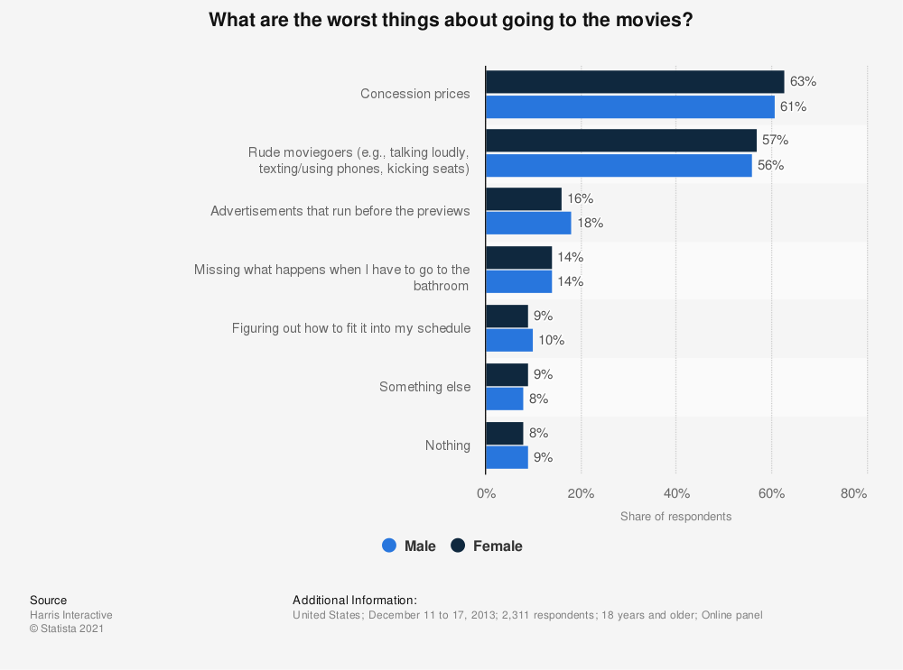 Statistic: What are the worst things about going to the movies?  | Statista